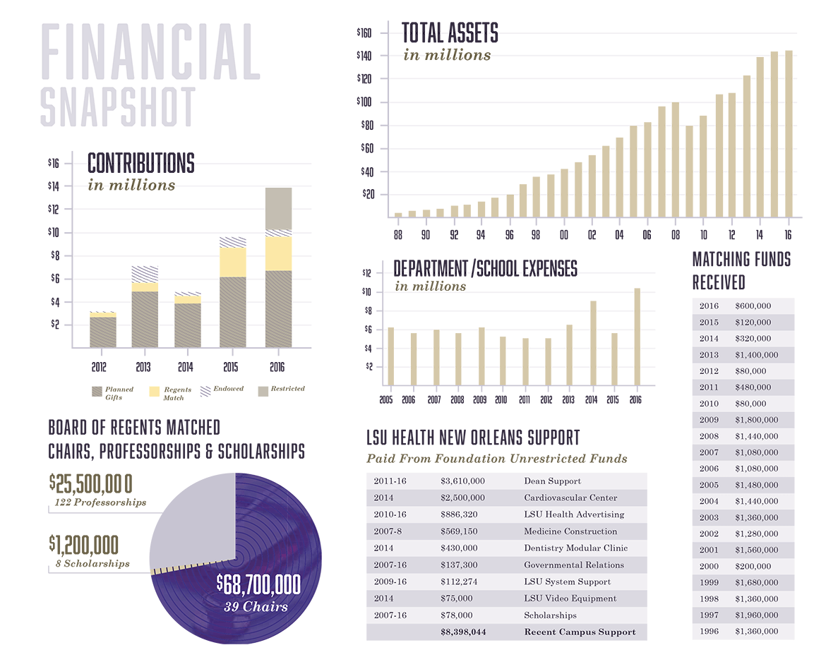 Financial Summaries